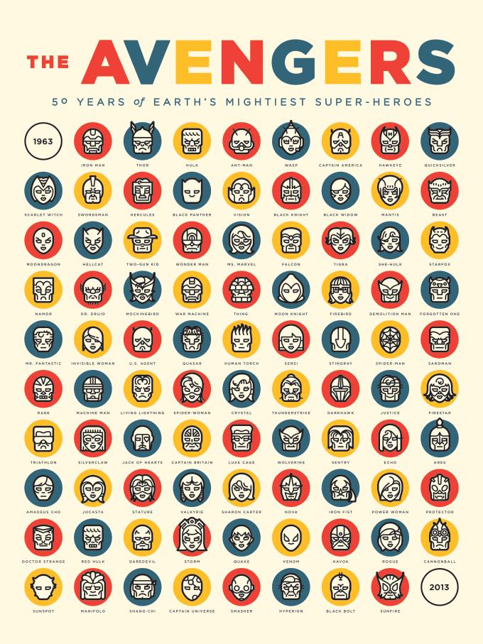 50 years of Avengers